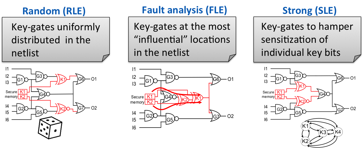 logic encryption types