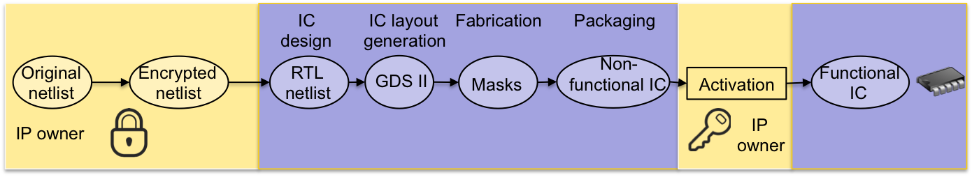 logic encryption flow